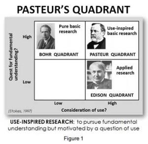 pasteur_quadrant